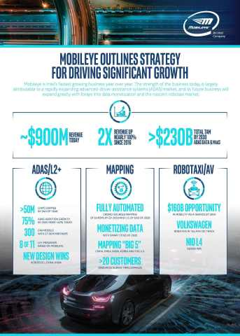 During an investor summit at Mobileye headquarters in Jerusalem on Tuesday, Nov. 5, 2019, Mobileye President and CEO Professor Amnon Shashua projected significant and sustained revenue growth for the next decade. The forecast was offered within a broader strategy update that included new data points across Mobileye's lines of business, an expanded total available market and new customer announcements. (Credit: Mobileye, an Intel Company)