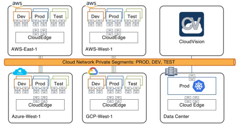 Arista CloudEOS extending a single global virtual private cloud across AWS, Azure, Google and on-premises Kubernetes environments. (Graphic: Business Wire)