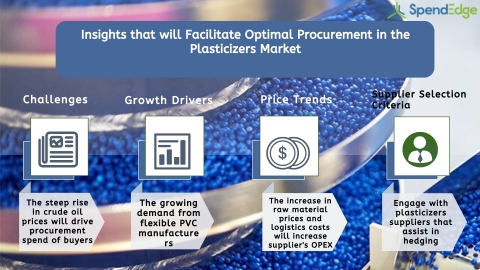 Global Plasticizers Market Procurement Intelligence Report. (Graphic: Business Wire)