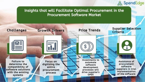 Global Procurement Software Market Procurement Intelligence Report. (Graphic: Business Wire)