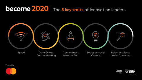The Mastercard-sponsored report by Harvard Business Review Analytic Services identified 5 key traits of innovators. (Photo: Business Wire)