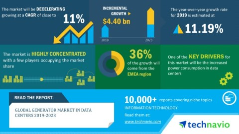 Technavio has announced its latest market research report titled global generator market in data centers 2019-2023. (Graphic: Business Wire)