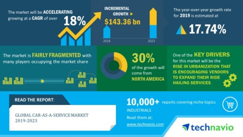 Technavio has announced its latest market research report titled global car as a service market 2019-2023. (Graphic: Business Wire)
