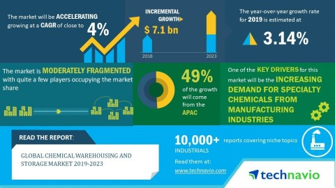 Technavio has announced its latest market research report titled global chemical warehousing and storage market 2019-2023. (Graphic: Business Wire)