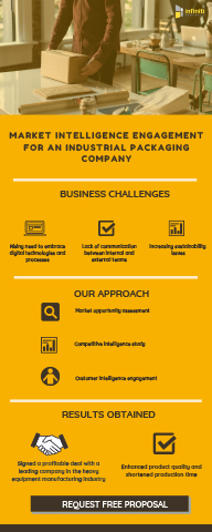 Custom market intelligence engagement for an industrial packaging company