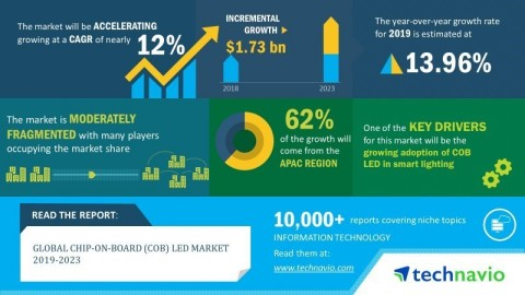 Technavio has announced its latest market research report titled global chip-on-board (COB) LED market 2019-2023. (Graphic: Business Wire)