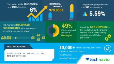 Technavio has announced its latest market research report titled global non-phthalate plasticizers market 2019-2023. (Graphic: Business Wire)