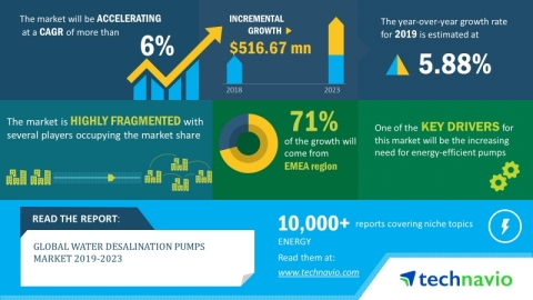 Technavio has announced its latest market research report titled global water desalination pumps market 2019-2023. (Graphic: Business Wire)