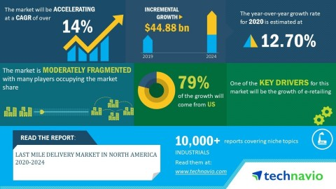 Technavio has announced its latest market research report titled last mile delivery market size in North America 2020-2024. (Graphic: Business Wire)