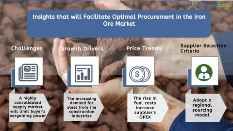 Global Iron Ore Market Procurement Intelligence Report. (Graphic: Business Wire)
