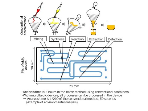 Microfluidic device technology (Graphic: Business Wire)