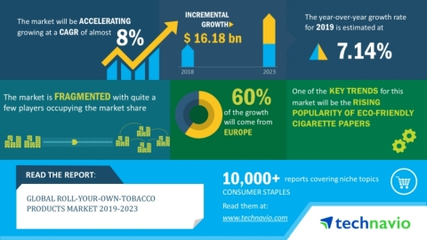 Technavio has announced its latest market research report titled global roll-your-own-tobacco products market 2019-2023. (Graphic: Business Wire)