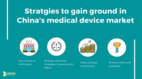 Strategies to gain ground in China's medical device market. (Graphic: Business Wire)