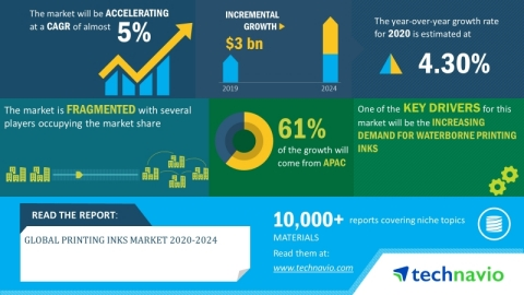 Technavio has announced its latest market research report titled global printing inks market 2020-2024. (Graphic: Business Wire)