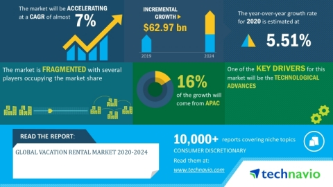 Technavio has announced its latest market research report titled global amniocentesis needle market 2020-2024. (Graphic: Business Wire)