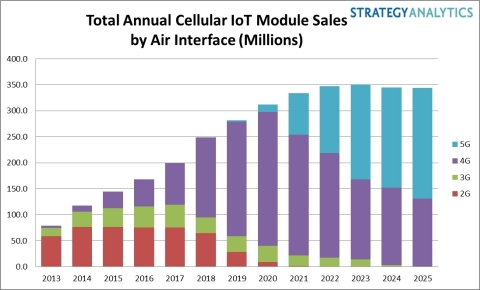 Strategy Analytics: IoT Annual Cellular Module Sales Graphic - November 2019 (Graphic: Business Wire)