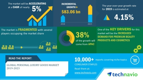 Technavio has announced its latest market research report titled global personal luxury goods market 2019-2023. (Graphic: Business Wire)
