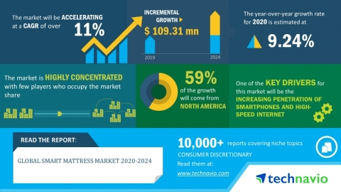 Technavio has announced its latest market research report titled global smart mattress market 2020-2024. (Graphic: Business Wire)