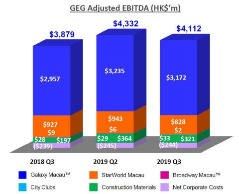 GEG Adjusted EBITDA (Photo: Business Wire)