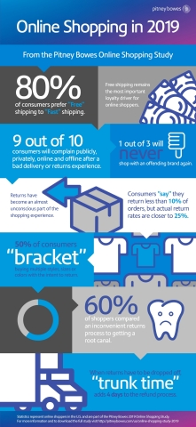 Pitney Bowes Online Shopping Study 2019 Infographic (Graphic: Business Wire)