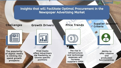 Global Newspaper Advertising Market Procurement Intelligence Report. (Graphic: Business Wire)