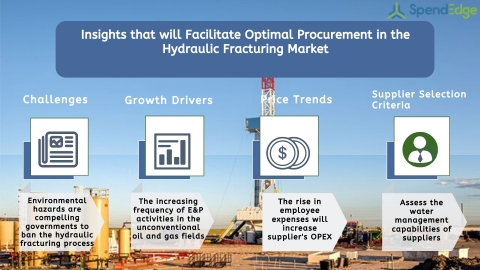 Global Hydraulic Fracturing Market Procurement Intelligence Report. (Graphic: Business Wire)