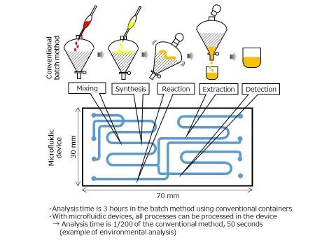 微流控器件技术(图示:美国商业资讯)
