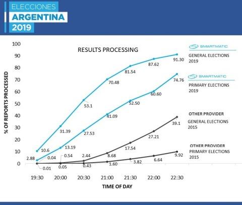 2015年および2019年の選挙日夜のテレグラム処理率(写真:ビジネスワイヤ)