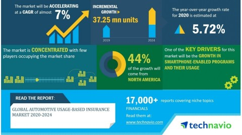 Technavio has announced its latest market research report titled global automotive usage-based insurance market 2020-2024. (Graphic: Business Wire)