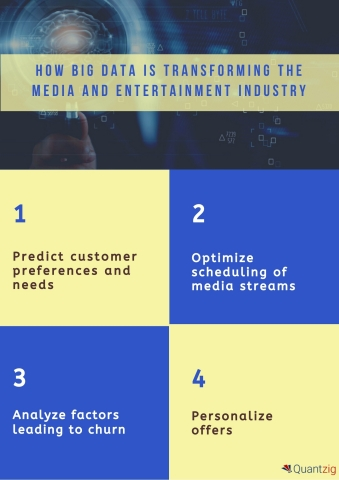 How Big Data is transforming the Media and Entertainment Industry (Graphic: Business Wire)