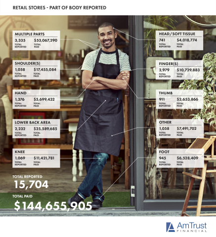 Retail Injuries and Payouts (Photo: Business Wire)