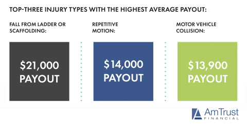 Top Three Injury Types with Highest Average Payout (Photo: Business Wire)