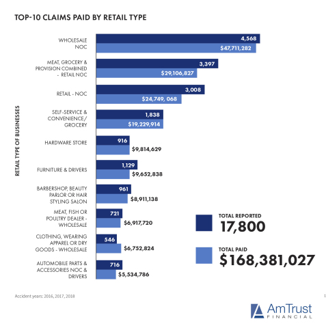 Top 10 Claims Paid by Retail Type (Photo: Business Wire)