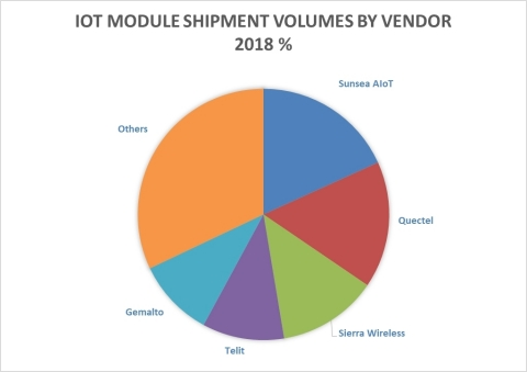 Strategy Analytics: 2018 IoT Cellular Market Share Volume % by Vendor (Graphic: Business Wire)