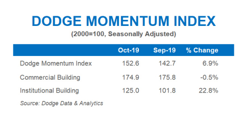Dodge Momentum Index (Graphic: Business Wire)