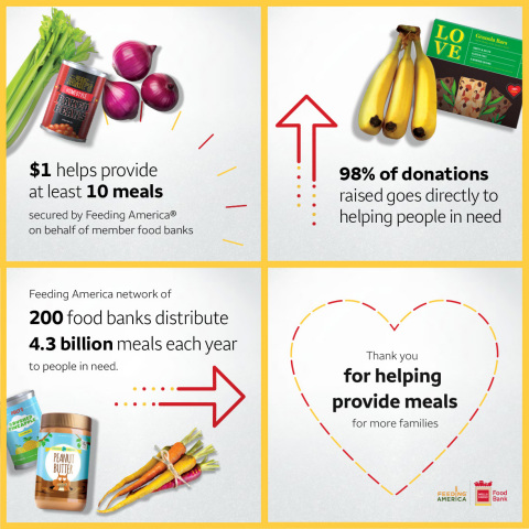Wells Fargo and Feeding America are working together to help make more meals possible this holiday season. (Graphic: Business Wire)