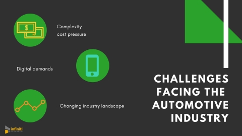 Challenges facing the automotive sector. (Graphic: Business Wire)