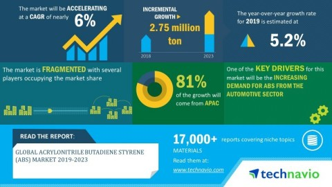 Technavio has announced its latest market research report titled global acrylonitrile butadiene styrene (ABS) market 2019-2023. (Graphic: Business Wire)