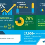 Global Textile Market 2019-2023   Innovations in Textile Industry to Boost Growth   Technavio