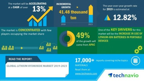 Technavio has announced its latest market research report titled global lithium hydroxide market 2019-2023. (Graphic: Business Wire)