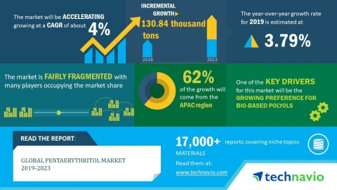 Technavio has announced its latest market research report titled global pentaerythritol market 2019-2023 (Graphic: Business Wire)