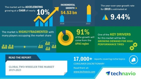 Technavio has announced its latest market research report titled global two-wheeler tire market 2019-2023 (Graphic: Business Wire)