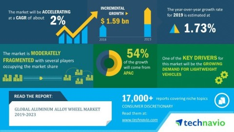 Technavio has announced its latest market research report titled global aluminum alloy wheel market 2019-2023 (Graphic: Business Wire)