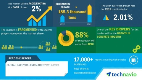Technavio has announced its latest market research report titled global naphthalene market 2019-2023. (Graphic: Business Wire)