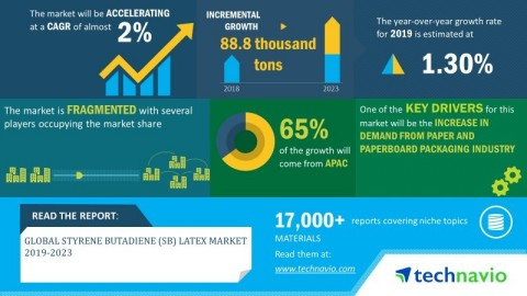 Technavio has announced its latest market research report titled global styrene butadiene (SB) latex market 2019-2023. (Graphic: Business Wire)