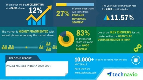 Technavio has announced its latest market research report titled pallet market in India 2020-2024. (Graphic: Business Wire)