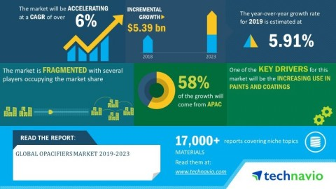 Technavio has announced its latest market research report titled global opacifiers market 2019-2023.