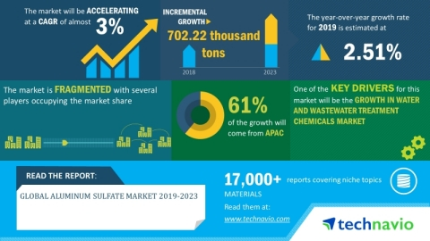 Technavio has announced its latest market research report titled global aluminum sulfate market 2019-2023 (Graphic: Business Wire)
