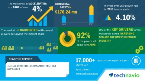 Technavio has announced its latest market research report titled global dimethylformamide market 2019-2023. (Graphic: Business Wire)