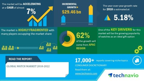 Technavio has announced its latest market research report titled global watch market 2018-2022. (Graphic: Business Wire)